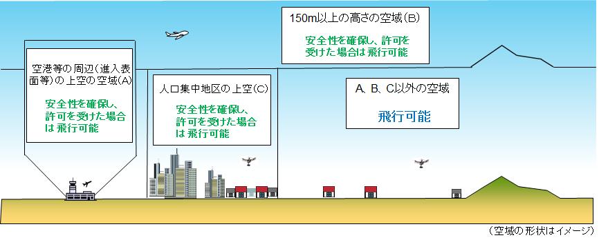 無人航空機の飛行の許可が必要となる空域