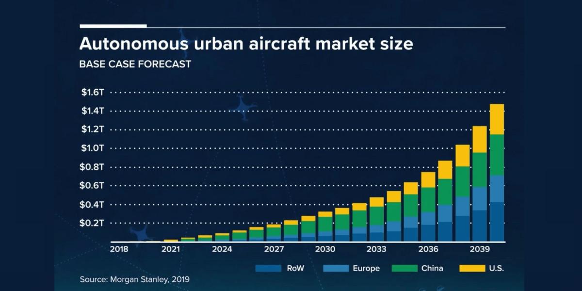 ドローン業界は2020年までに1,000億ドル市場に成長する見通し