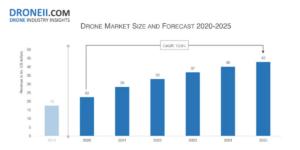 2025年、ドローン市場は428億ドルまで成長 – DRONEII.COM
