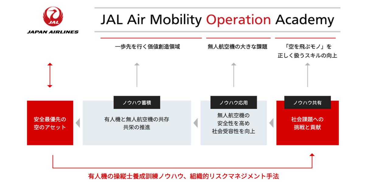 JAL、10/5より無人航空機オペレーター人財育成プログラム「JAMOA」開始