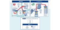 東京都でのドローン配達 実証実験実施 – KDDI、JR、Terra Drone他