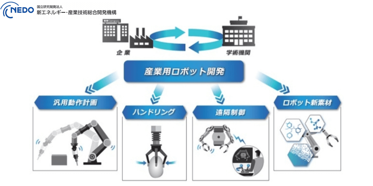 「革新的ロボット研究開発基盤構築事業」を開始 – NEDO