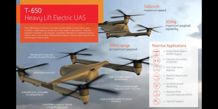 英ドローンメーカーBAESystems、300kgを輸送できる「T-650」を開発中