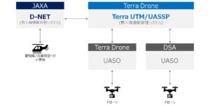 JAXA/D-NETプロトコルによる有人機・無人機連携の社会実装に向けて