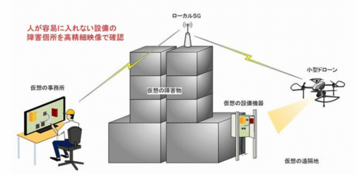 日立国際電気 他、ローカル5Gを活用した小型ドローンによる屋内実証実験の開始
